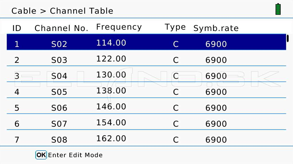 15 Cable Channel Edit Table 1